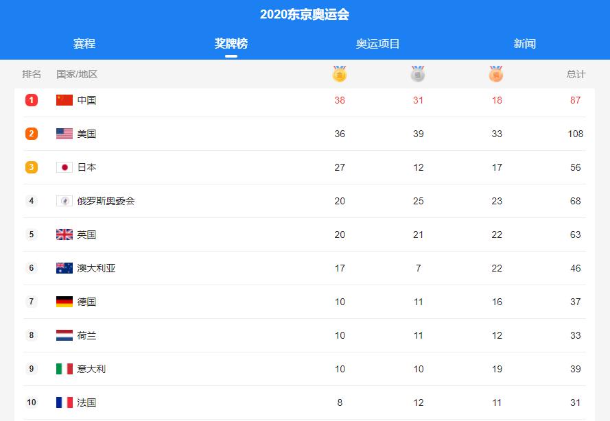 7日金牌榜中国排名金牌榜第一