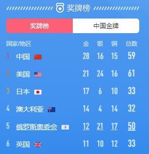 本届奥运已拿28枚金牌,超越里约成绩,中国队10分钟连夺3金!