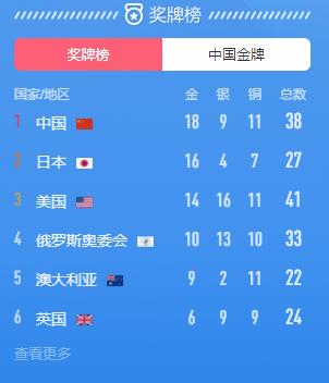 7.30中国升至东京奥运会奖牌榜第一